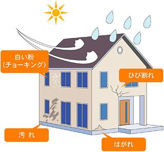 豊川市 外壁塗装 塗り替え