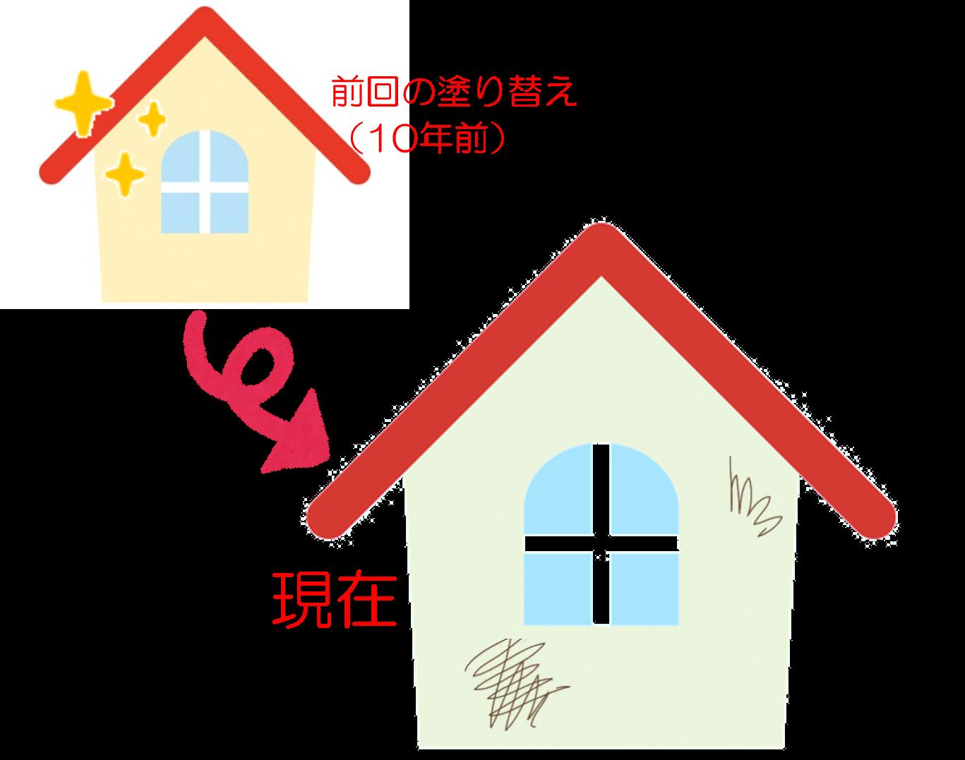 川市 屋根塗装 塗り替え 時期